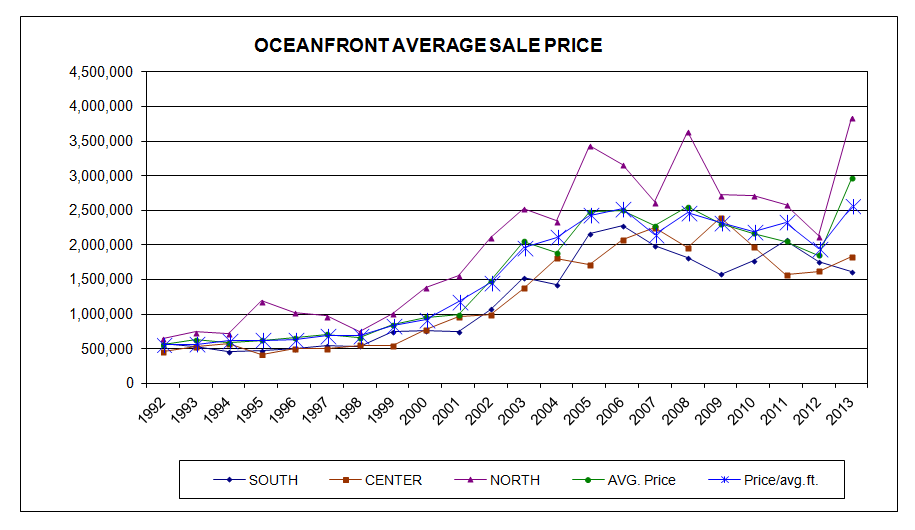 OF_average_sales_price_chart_Winter_2014